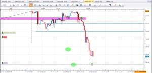 Swing Trading USOIL