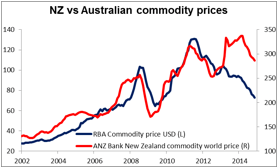 NZ_AU_commodity%20prices