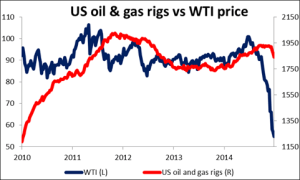 US_oil_gas_rigs_vs_WTI_price