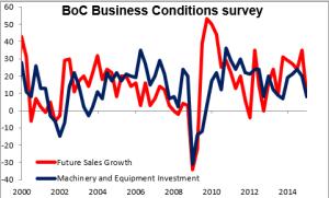 BoC_Business_Conditions_survey