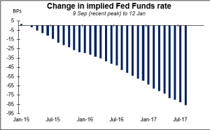 Change_in_implied_fed_funds_rate