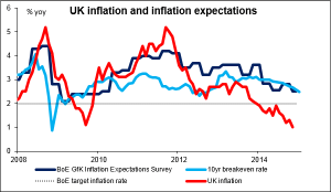 UK_inflation_and_inflation_expectations