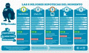 Mini1424274221_las_5_mejores_hipotecas_formato_grande_febrero_2015
