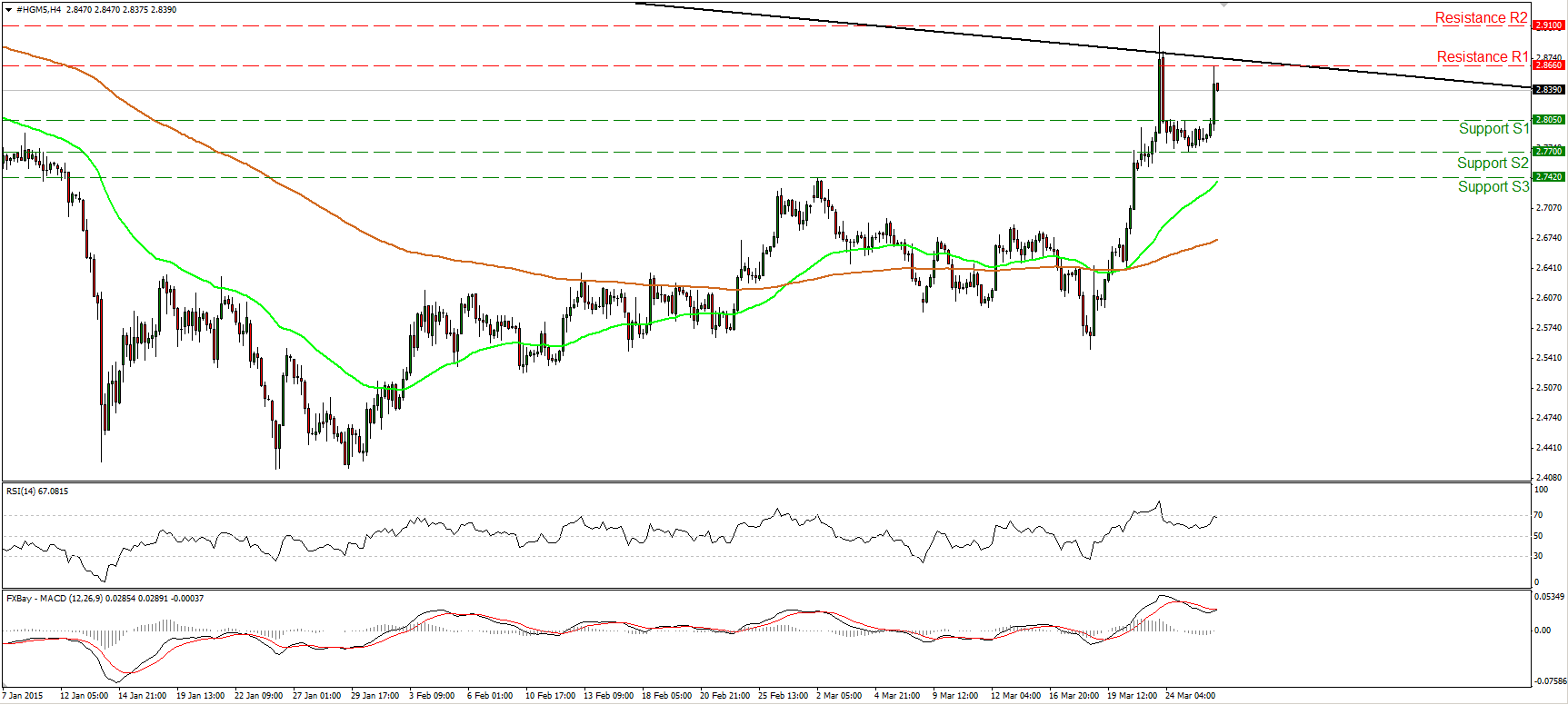 Copper_26Mar2015