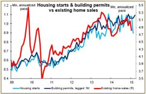 Housing starts&building permits vs existing home sales 23-03-2015