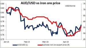 AUDUSD vs iron ore price 27042015