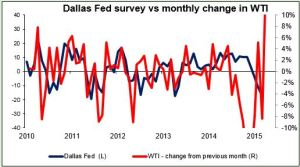 Dallas FED 27042015