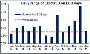 Dayly range of EURUSD on ECB Days 15042015