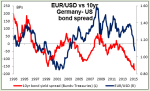 EURUSD vs10yGermany-US bond spread 10042015
