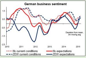 German business sentiment 21042015
