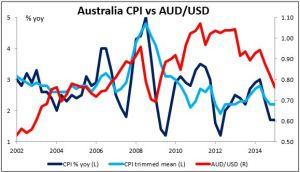 Australia CPI vs AUD/USD 22042015