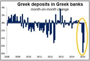 Greek deposits in Greek banks 20042015