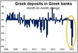 Greek deposits in Greek banks 20042015