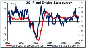 US IP and Empire State Survey 15042015
