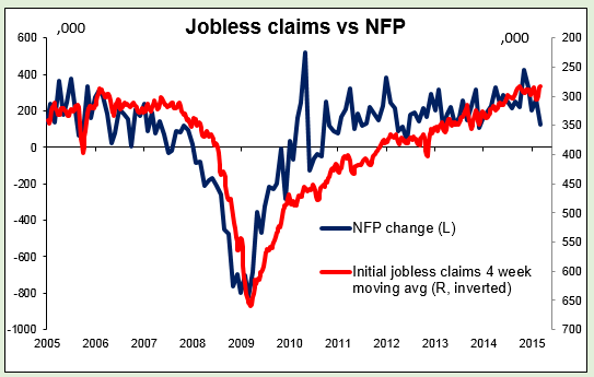 Jobless claims vs NFP 10042015