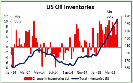 US Oil Inventories 09042015