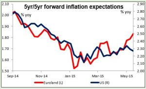 5yr5yr forward inflation expectations 14052015