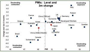 PMIs:Level and 3m charnge 21052015