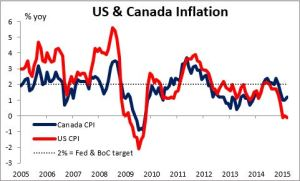 US and Canada Inflation 22052015