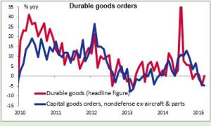 durable good orders 26052015
