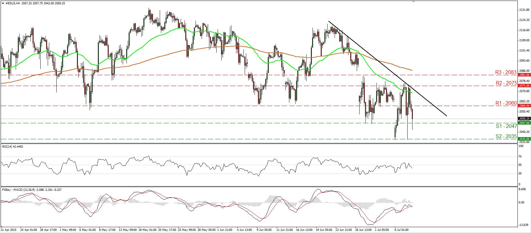 S&P500_08July2015