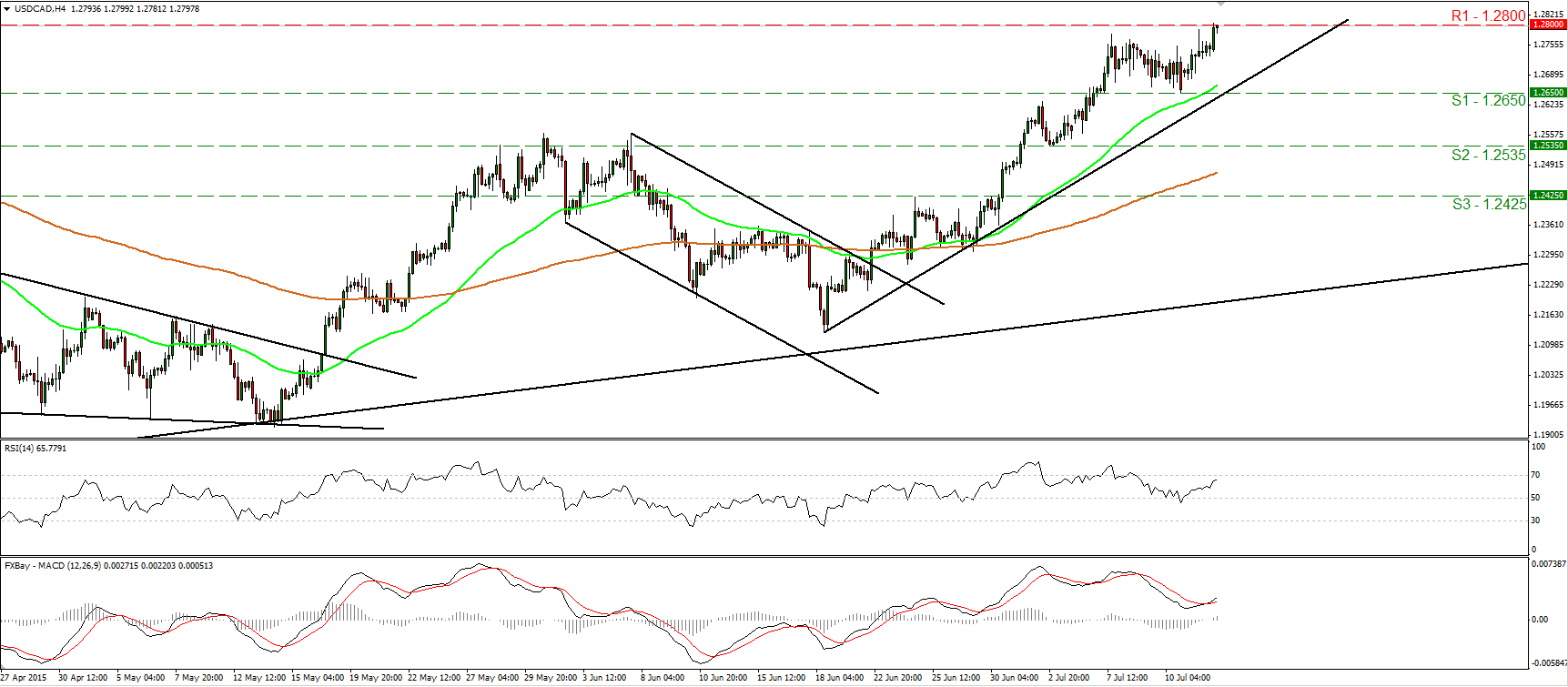 USDCAD_14July2015