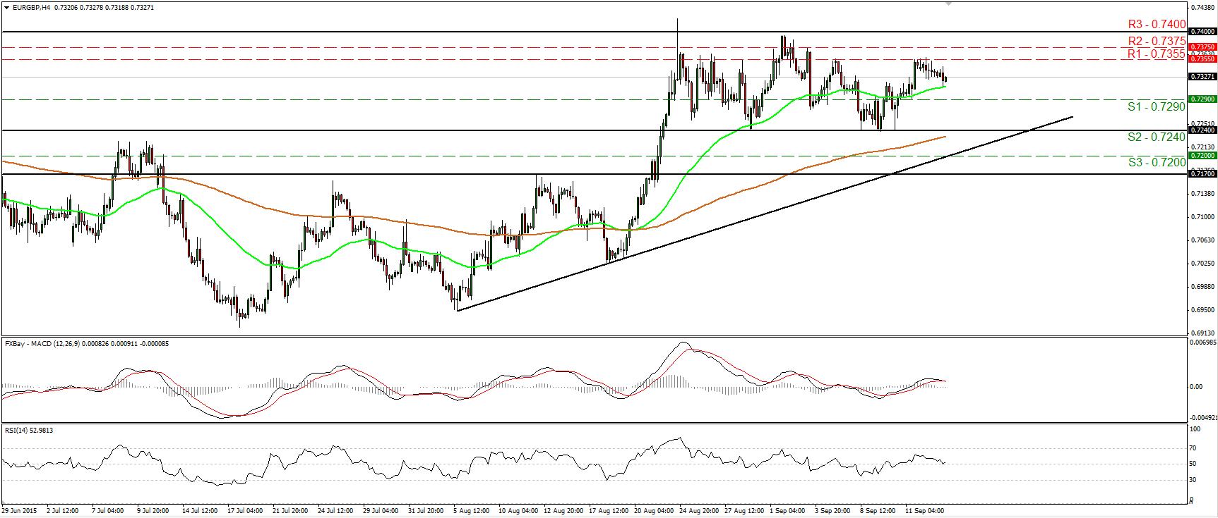 EURGBP_15Sept2015