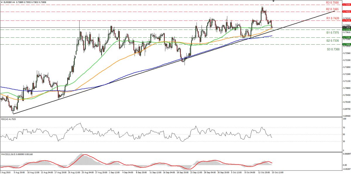 EURGBP 16-10-2015