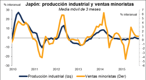 Japón: Producción industrial y ventas minoristas 28122015