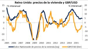 Reino Unido: precios de la vivienda y GBP/USD 28122015