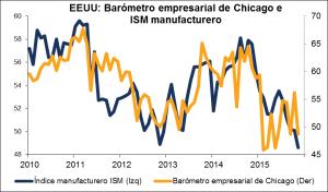 EEUU: Barómetro empresarial de Chicago e ISM manufacturero 28122015