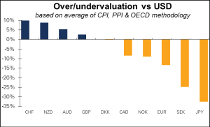 Over undervaluation vs USD Diciembre 2015