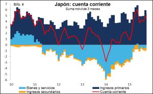 Balanza pagos Japon Enero 2016