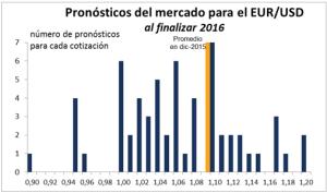 Pronostico bloomberg EURUSD 2016