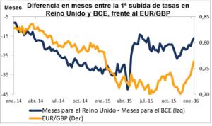 Subida tasas BCE Enero 2016
