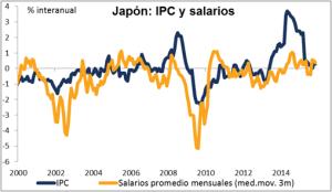 Tipos banco Japon Enero 2016