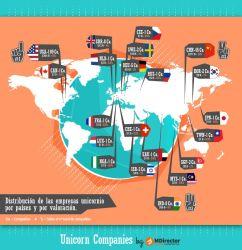 distribucion_por_paises_unicornios
