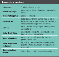 resumen estrategia huecos