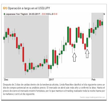 Largo USD/JPY