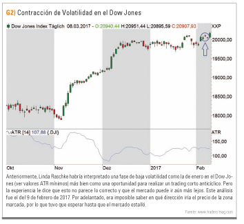 Contraccion volatilidad Dow Jones