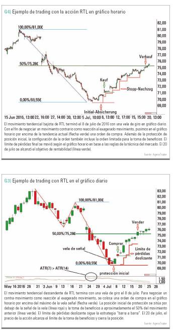 trading con accion RTL