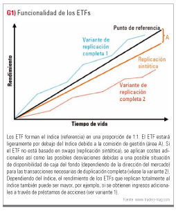 Funcionalidad ETFs
