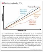 Trading de éxito con ETFs