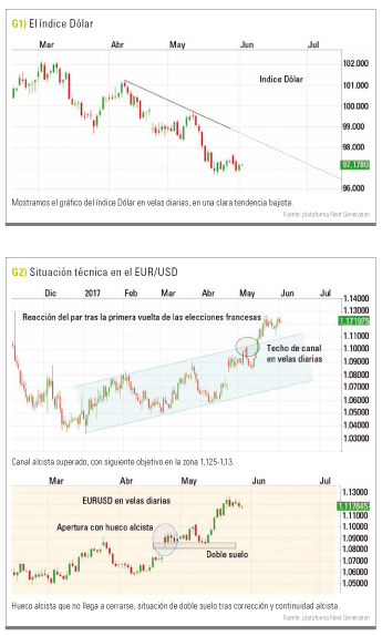 Situacion tecnica EUR USD