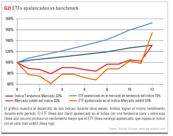ETFs apalancados vs benchmark