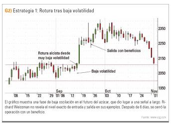 Rotura por baja volatilidad