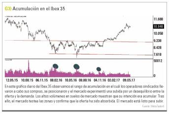 Acumulacion Ibex 35
