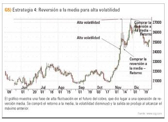 Revision alta volatilidad