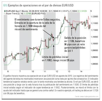 ejemplo operativa EUR/USD