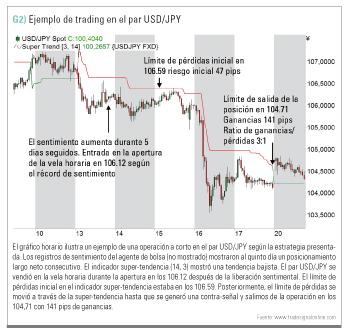 ejemplo trading USD/JPY